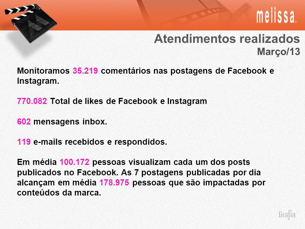 Monitoramos 35.219 comentários nas postagens de Facebook e Instagram. 770.082 Total de likes de Facebook e Instagram 602 mensagens inbox. 119 e-mails