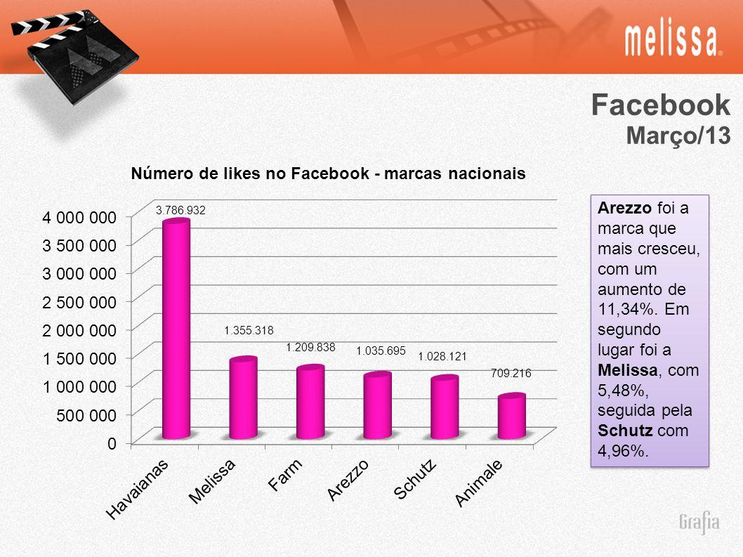 Facebook Março/13 3.786.932 1.355.318 1.209.838 1.035.695 1.028.121 709.216 Arezzo foi a marca que mais cresceu, com um aumento de 11,34%. Em segundo