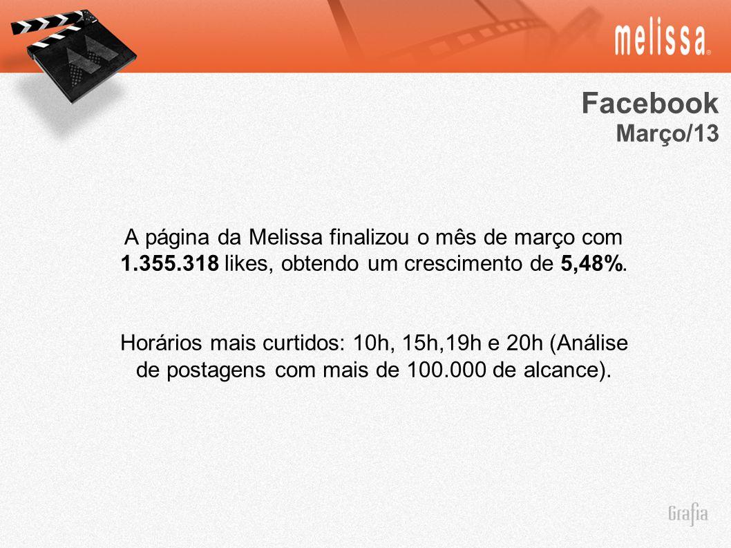 A página da Melissa finalizou o mês de março com 1.355.318 likes, obtendo um crescimento de 5,48%. Horários mais curtidos: 10h, 15h,19h e 20h (Análise