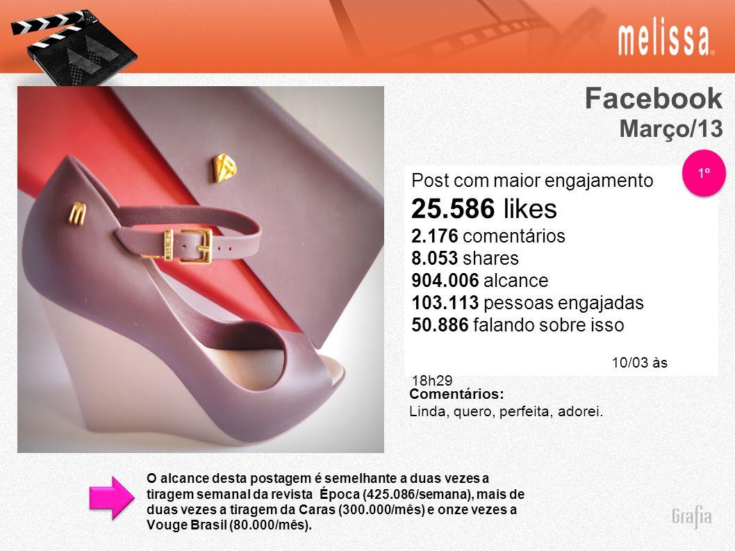 Facebook Março/13 Post com maior engajamento 25.586 likes 2.176 comentários 8.053 shares 904.006 alcance 103.113 pessoas engajadas 50.886 falando sobre isso 10/03 às 18h29 Comentários: Linda, quero, perfeita, adorei.
