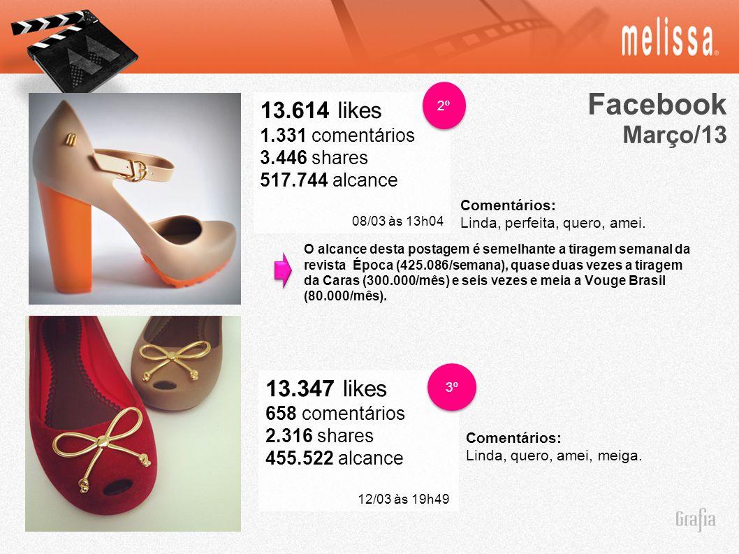 Facebook Março/13 13.614 likes 1.331 comentários 3.446 shares 517.744 alcance 08/03 às 13h04 2º 13.347 likes 658 comentários 2.316 shares 455.522 alca