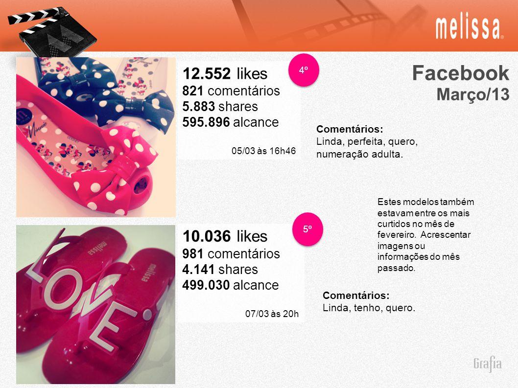 Facebook Março/13 12.552 likes 821 comentários 5.883 shares 595.896 alcance 05/03 às 16h46 4º 10.036 likes 981 comentários 4.141 shares 499.030 alcanc