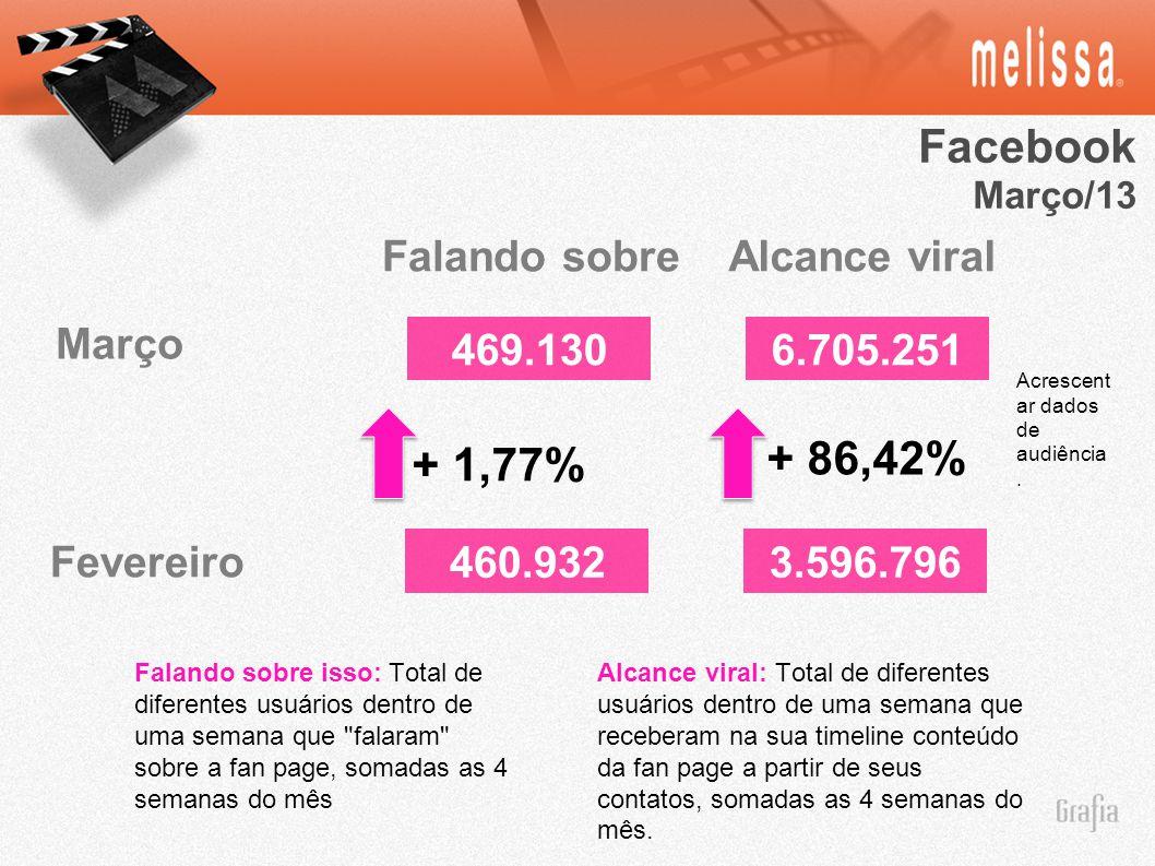 Facebook Março/13 460.9323.596.796 Falando sobreAlcance viral Fevereiro Março 469.1306.705.251 + 1,77% + 86,42% Falando sobre isso: Total de diferentes usuários dentro de uma semana que falaram sobre a fan page, somadas as 4 semanas do mês Alcance viral: Total de diferentes usuários dentro de uma semana que receberam na sua timeline conteúdo da fan page a partir de seus contatos, somadas as 4 semanas do mês.