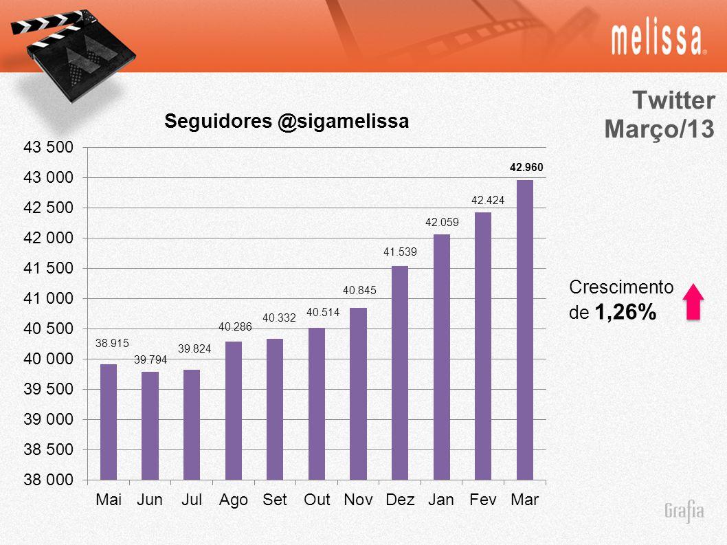 Twitter Março/13 Crescimento de 1,26% 38.915 39.794 39.824 40.286 40.332 40.514 40.845 41.539 42.424 42.059 42.960