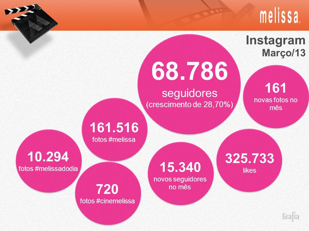 Instagram Março/13 68.786 seguidores (crescimento de 28,70%) 161 novas fotos no mês 325.733 likes 15.340 novos seguidores no mês 161.516 fotos #melissa 720 fotos #cinemelissa 10.294 fotos #melissadodia