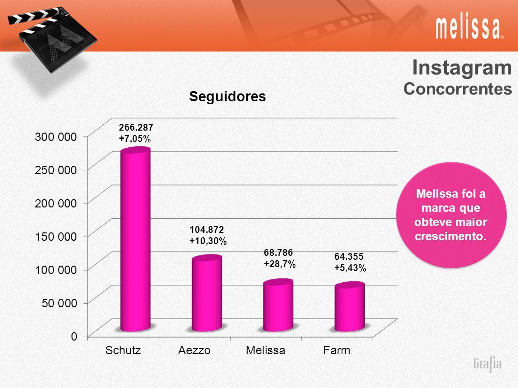 Instagram Concorrentes Melissa foi a marca que obteve maior crescimento. 266.287 +7,05% 104.872 +10,30% 68.786 +28,7% 64.355 +5,43%