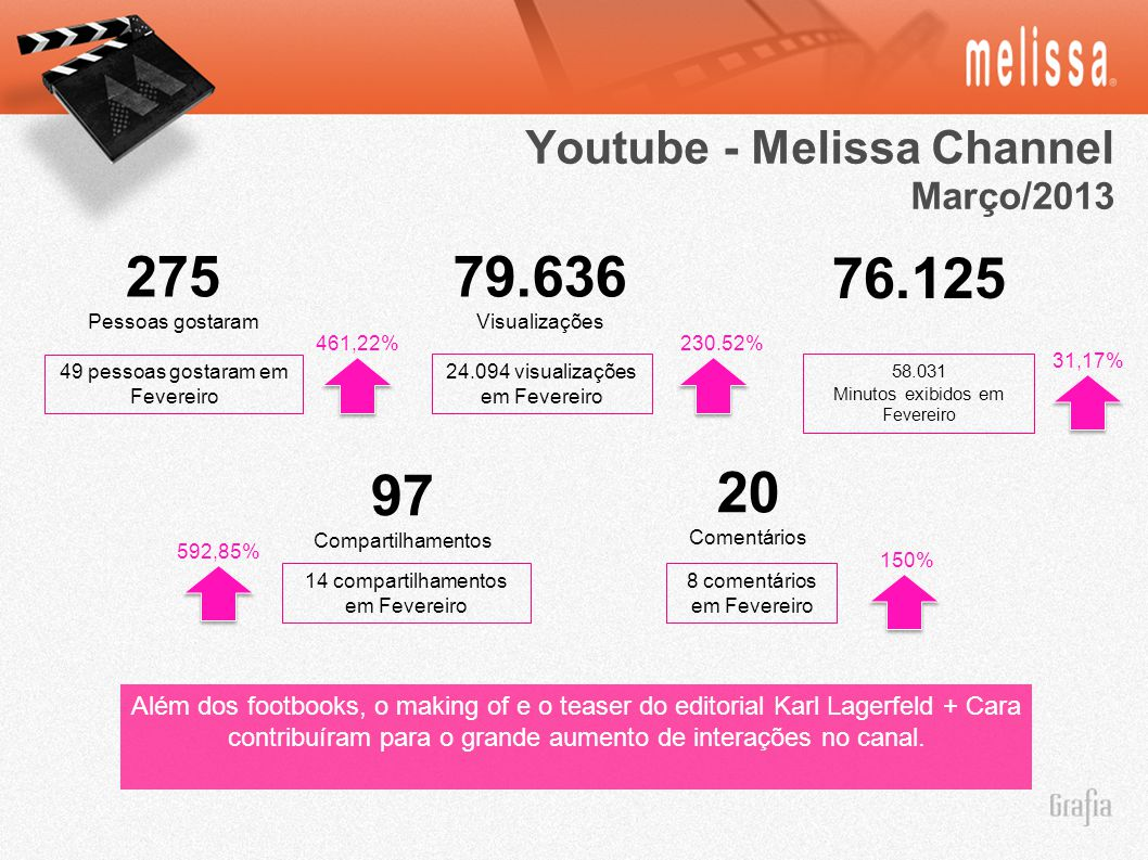 Youtube - Melissa Channel Março/2013 79.636 Visualizações 275 Pessoas gostaram 20 Comentários 97 Compartilhamentos 76.125 24.094 visualizações em Feve