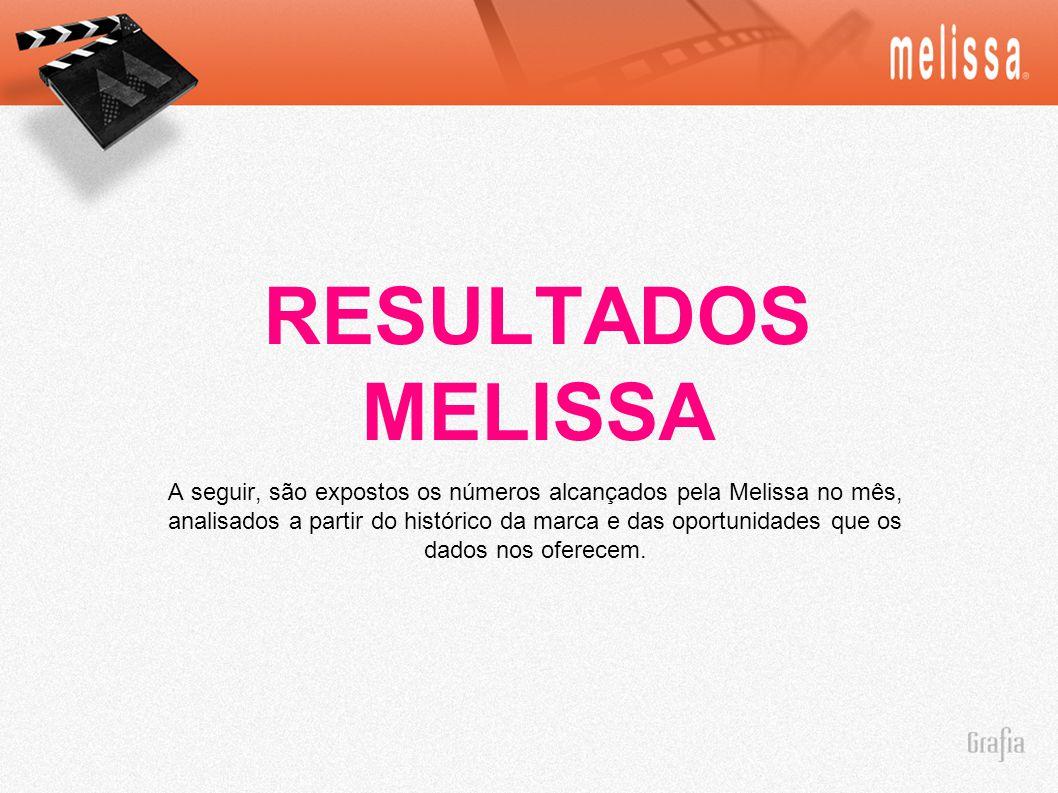 RESULTADOS MELISSA A seguir, são expostos os números alcançados pela Melissa no mês, analisados a partir do histórico da marca e das oportunidades que