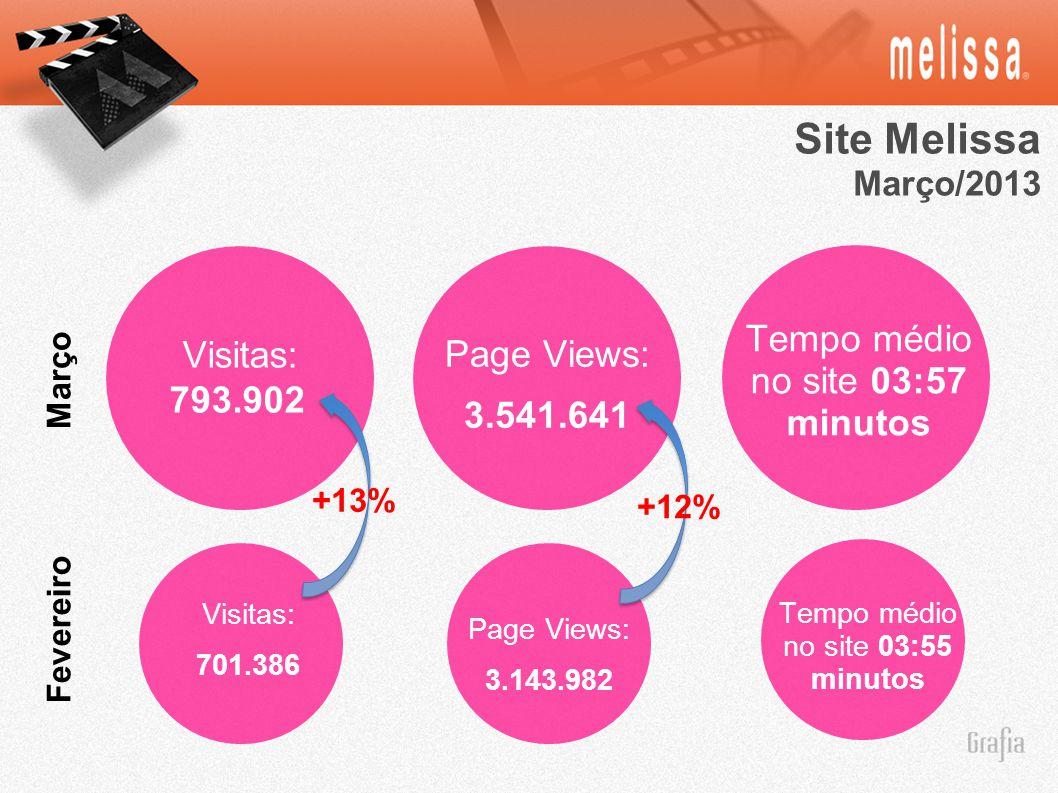 Site Melissa Março/2013 Visitas: 701.386 Fevereiro Março Tempo médio no site 03:55 minutos Page Views: 3.541.641 Page Views: 3.143.982 Tempo médio no site 03:57 minutos Visitas: 793.902 +13% +12%