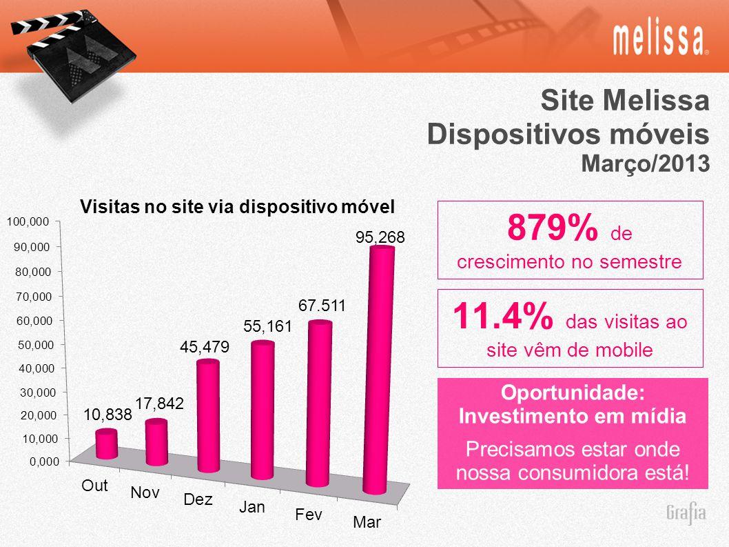 Site Melissa Dispositivos móveis Março/2013 879% de crescimento no semestre Oportunidade: Investimento em mídia Precisamos estar onde nossa consumidora está.