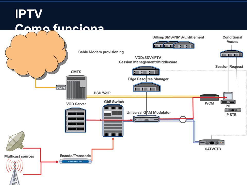 IPTV Como funciona Visão geral de um sistema IPTV