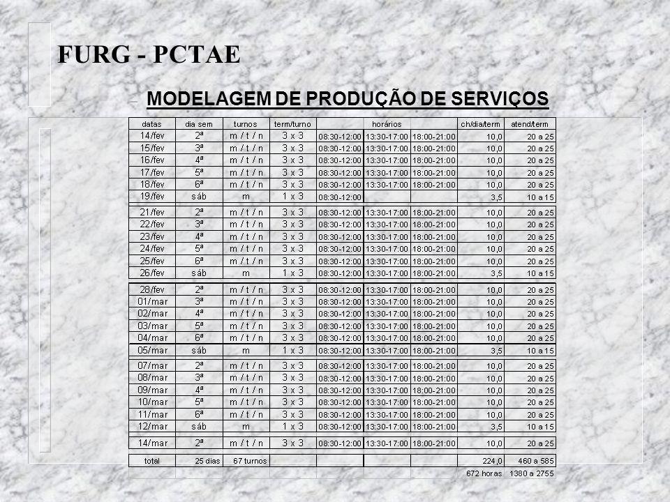 FURG - PCTAE – MODELAGEM DE PRODUÇÃO DE SERVIÇOS
