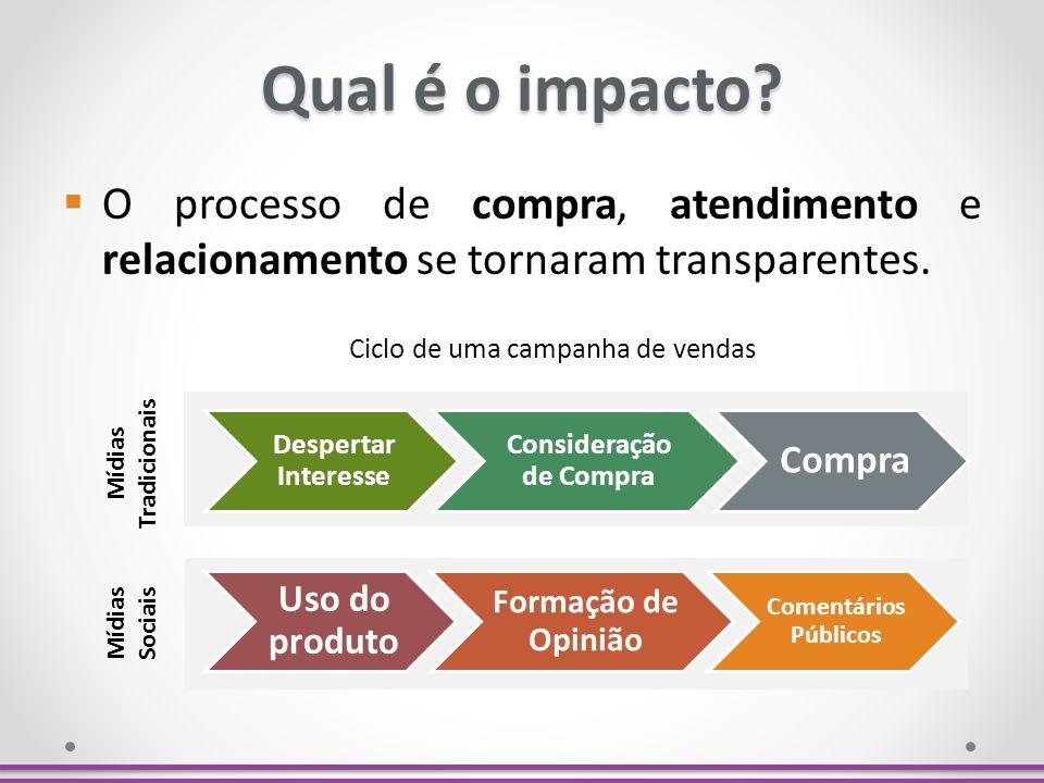 Qual é o impacto? O processo de compra, atendimento e relacionamento se tornaram transparentes. Ciclo de uma campanha de vendas Mídias Tradicionais Mí