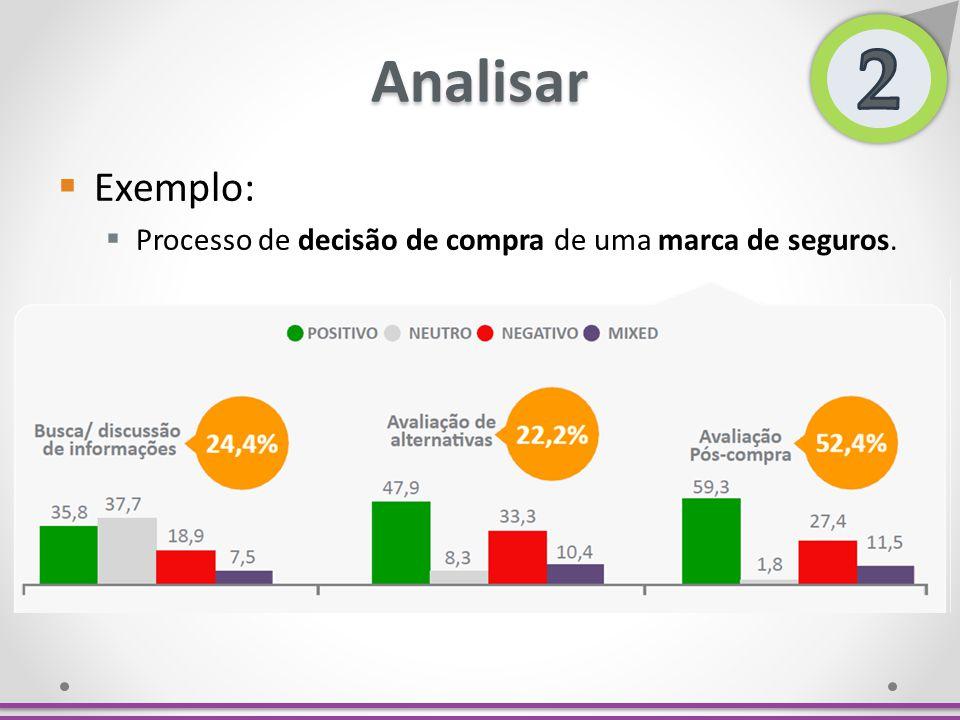 Analisar Exemplo: Processo de decisão de compra de uma marca de seguros.