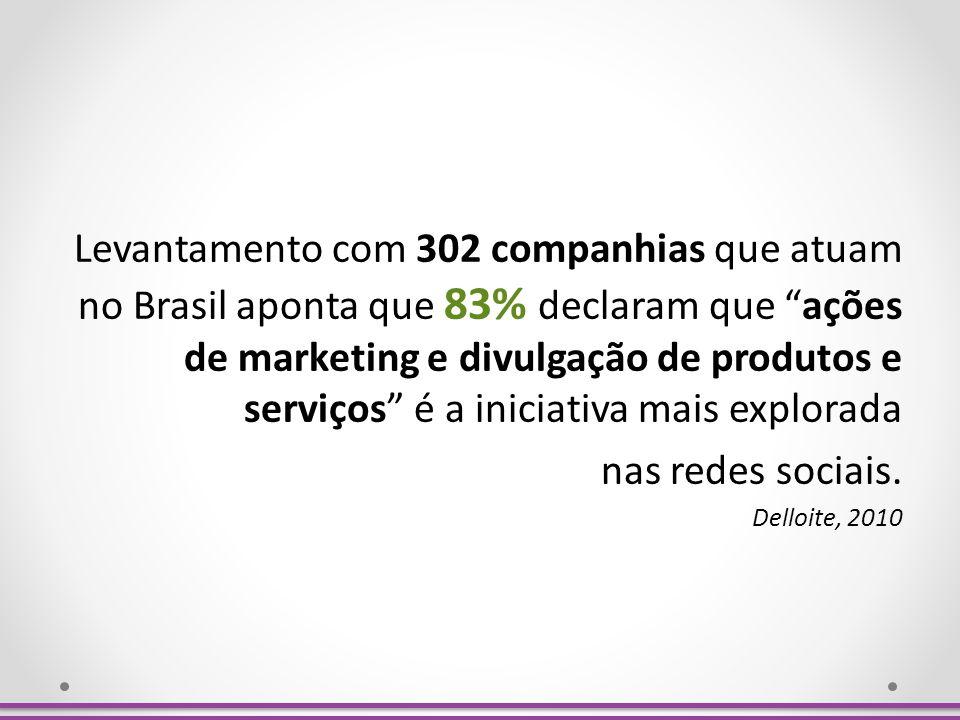 Levantamento com 302 companhias que atuam no Brasil aponta que 83% declaram que ações de marketing e divulgação de produtos e serviços é a iniciativa