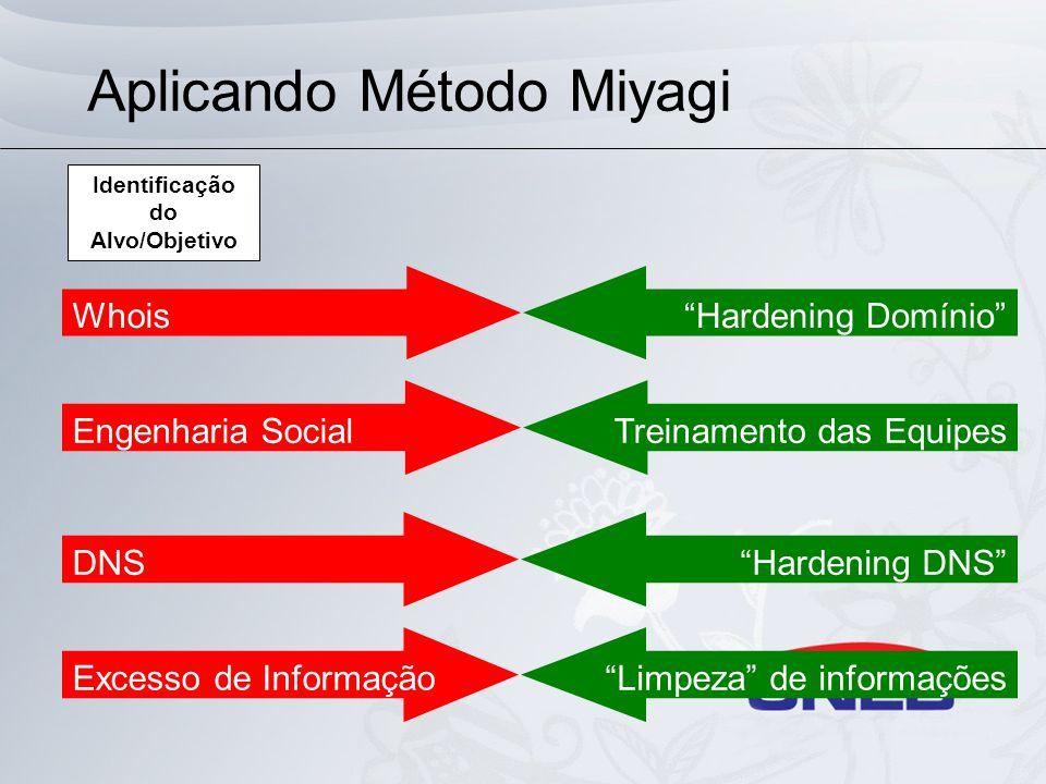 Aplicando Método Miyagi PortscanFirewall AppScanProxy Scan de VulnerabilidadeFirewall Engenharia SocialTreinamento das Equipes Mapeamento do Alvo/Objetivo