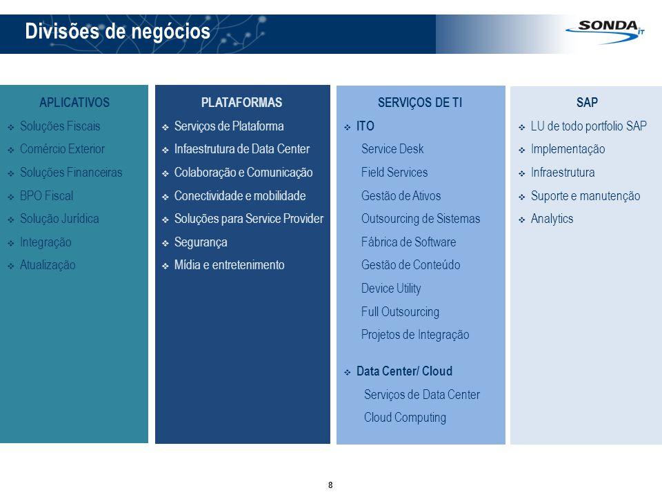 8 Divisões de negócios APLICATIVOS Soluções Fiscais Comércio Exterior Soluções Financeiras BPO Fiscal Solução Jurídica Integração Atualização SERVIÇOS DE TI ITO Service Desk Field Services Gestão de Ativos Outsourcing de Sistemas Fábrica de Software Gestão de Conteúdo Device Utility Full Outsourcing Projetos de Integração Data Center/ Cloud Serviços de Data Center Cloud Computing PLATAFORMAS Serviços de Plataforma Infaestrutura de Data Center Colaboração e Comunicação Conectividade e mobilidade Soluções para Service Provider Segurança Mídia e entretenimento SAP LU de todo portfolio SAP Implementação Infraestrutura Suporte e manutenção Analytics