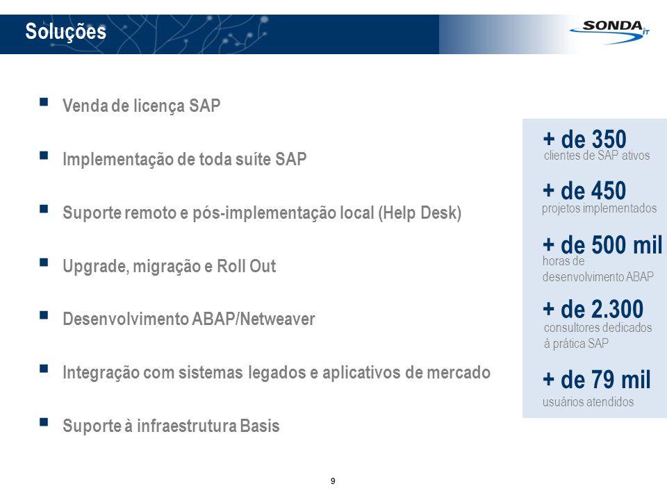 9 Venda de licença SAP Implementação de toda suíte SAP Suporte remoto e pós-implementação local (Help Desk) Upgrade, migração e Roll Out Desenvolvimento ABAP/Netweaver Integração com sistemas legados e aplicativos de mercado Suporte à infraestrutura Basis + de 350 clientes de SAP ativos + de 450 projetos implementados + de 500 mil horas de desenvolvimento ABAP + de 2.300 consultores dedicados à prática SAP + de 79 mil usuários atendidos Soluções