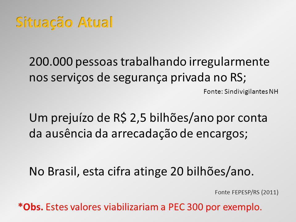 200.000 pessoas trabalhando irregularmente nos serviços de segurança privada no RS; Fonte: Sindivigilantes NH Um prejuízo de R$ 2,5 bilhões/ano por co