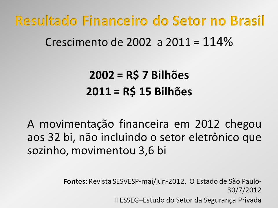 Crescimento de 2002 a 2011 = 114% 2002 = R$ 7 Bilhões 2011 = R$ 15 Bilhões A movimentação financeira em 2012 chegou aos 32 bi, não incluindo o setor e