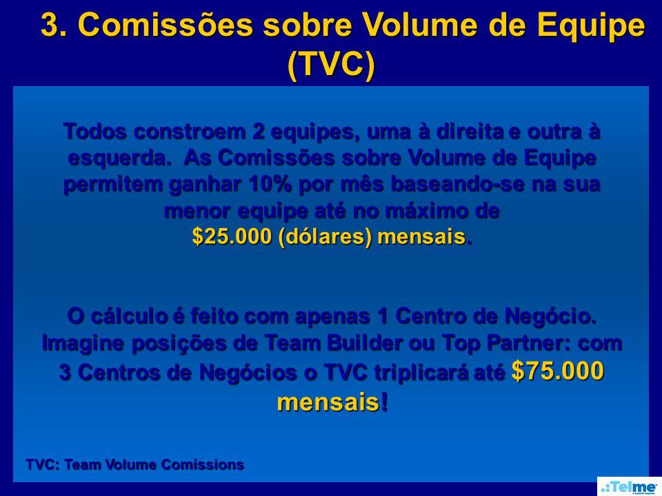 3.Comissões sobre Volume de Equipe (TVC) 3.