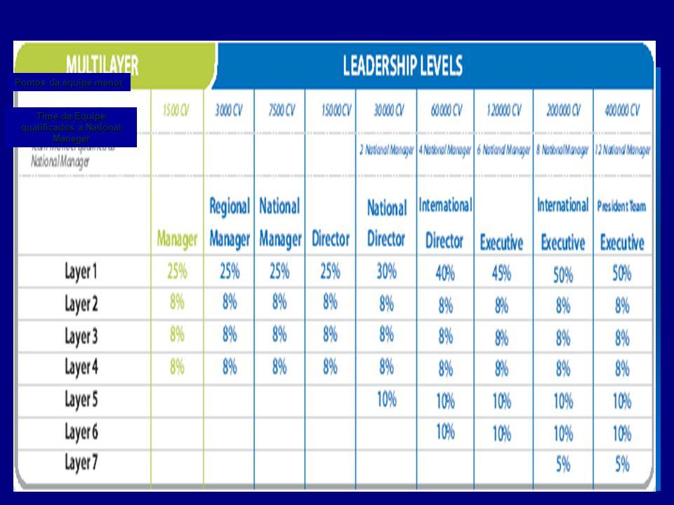 Pontos da equipe menor Time da Equipe qualificados a National Maneger