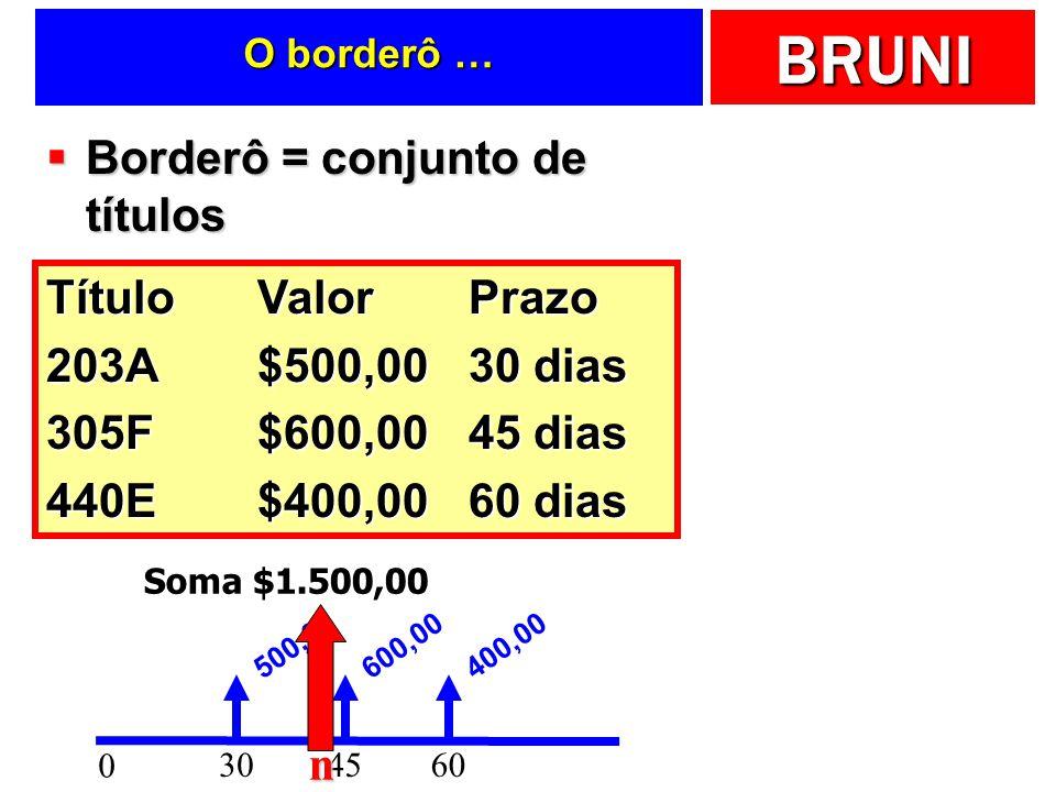 BRUNI O borderô … Borderô = conjunto de títulos Borderô = conjunto de títulos TítuloValorPrazo 203A$500,0030 dias 305F$600,0045 dias 440E$400,0060 dias 0 30 500,00 45 600,00 60 400,00 Soma $1.500,00 n