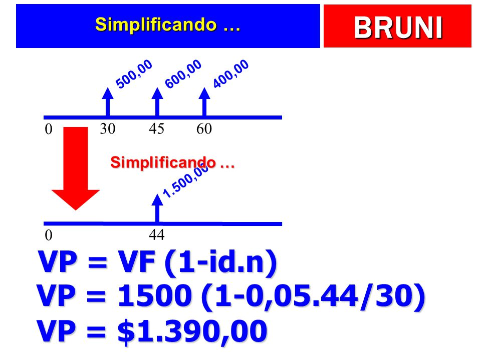 BRUNI Simplificando … 0 30 500,00 45 600,00 60 400,00 0 44 1.500,00 Simplificando … VP = VF (1-id.n) VP = 1500 (1-0,05.44/30) VP = $1.390,00