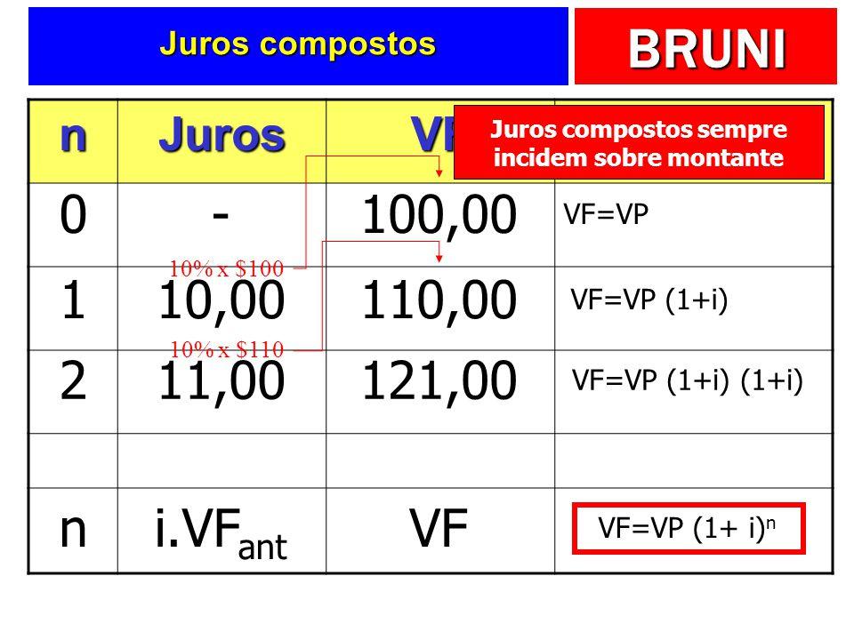 BRUNI Juros compostos nJurosVFFórmula 0-100,00 VF=VP 110,00110,00 VF=VP (1+i) 10% x $100 211,00121,00 VF=VP (1+i) (1+i) 10% x $110 ni.VF ant VF VF=VP
