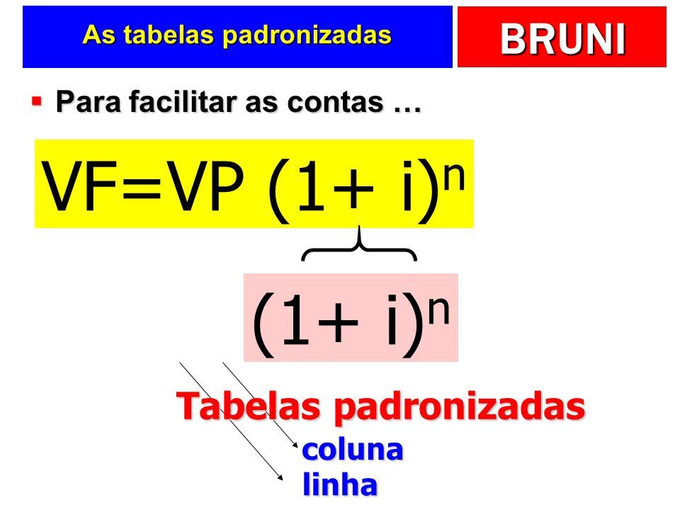 BRUNI As tabelas padronizadas Para facilitar as contas … Para facilitar as contas … VF=VP (1+ i) n (1+ i) n linha coluna Tabelas padronizadas