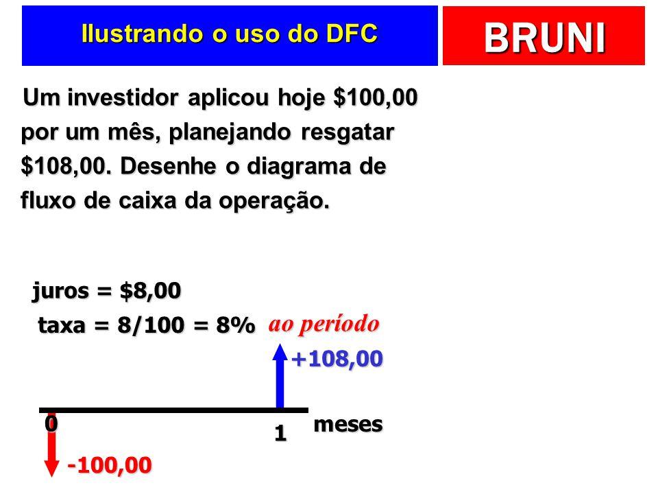 BRUNI Ilustrando o uso do DFC Um investidor aplicou hoje $100,00 por um mês, planejando resgatar $108,00. Desenhe o diagrama de fluxo de caixa da oper
