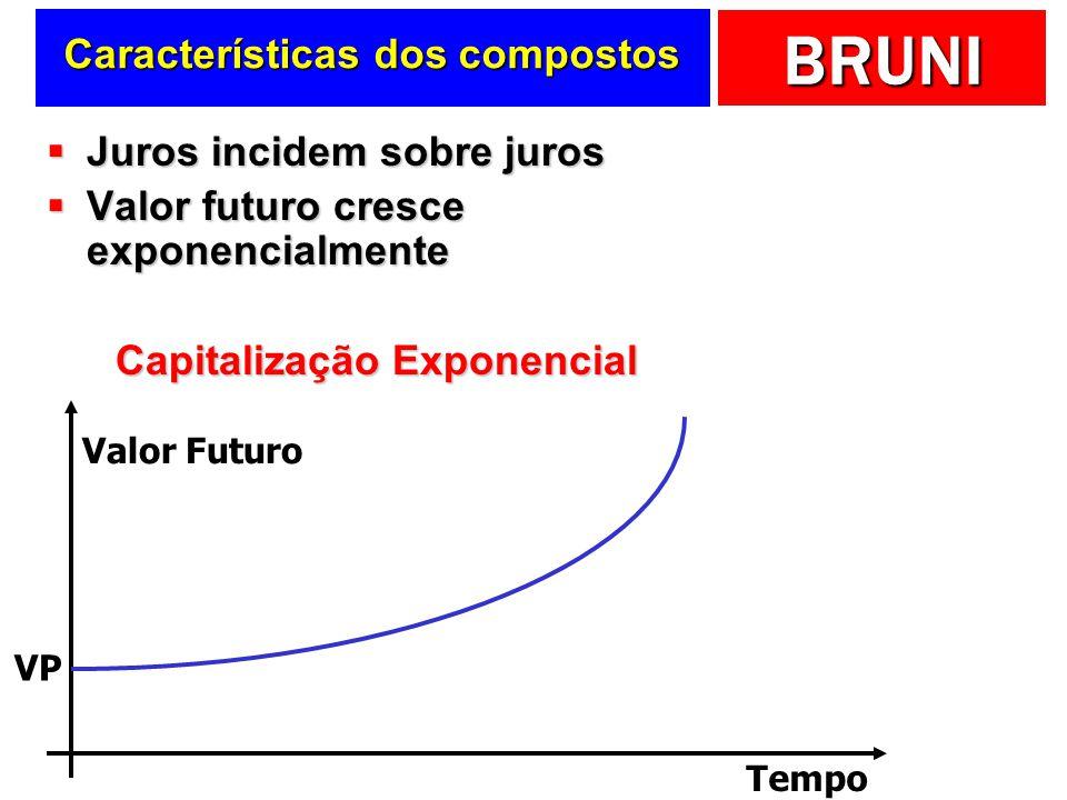 BRUNI Características dos compostos Juros incidem sobre juros Juros incidem sobre juros Valor futuro cresce exponencialmente Valor futuro cresce exponencialmente Capitalização Exponencial Valor Futuro Tempo VP