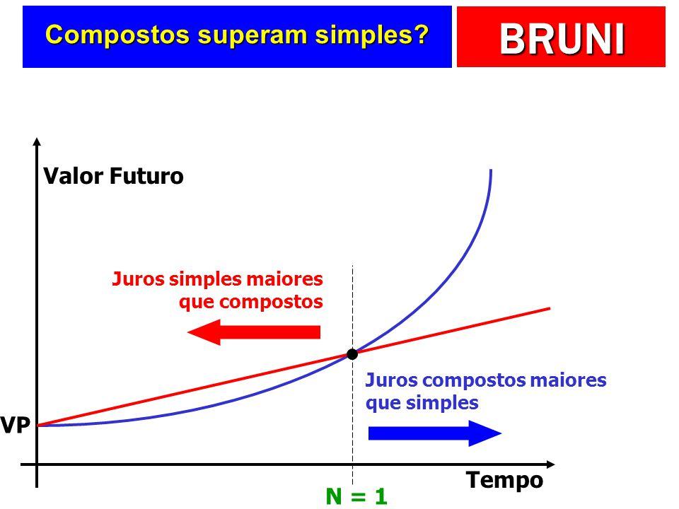 BRUNI Compostos superam simples? Valor Futuro Tempo VP Juros simples maiores que compostos Juros compostos maiores que simples N = 1