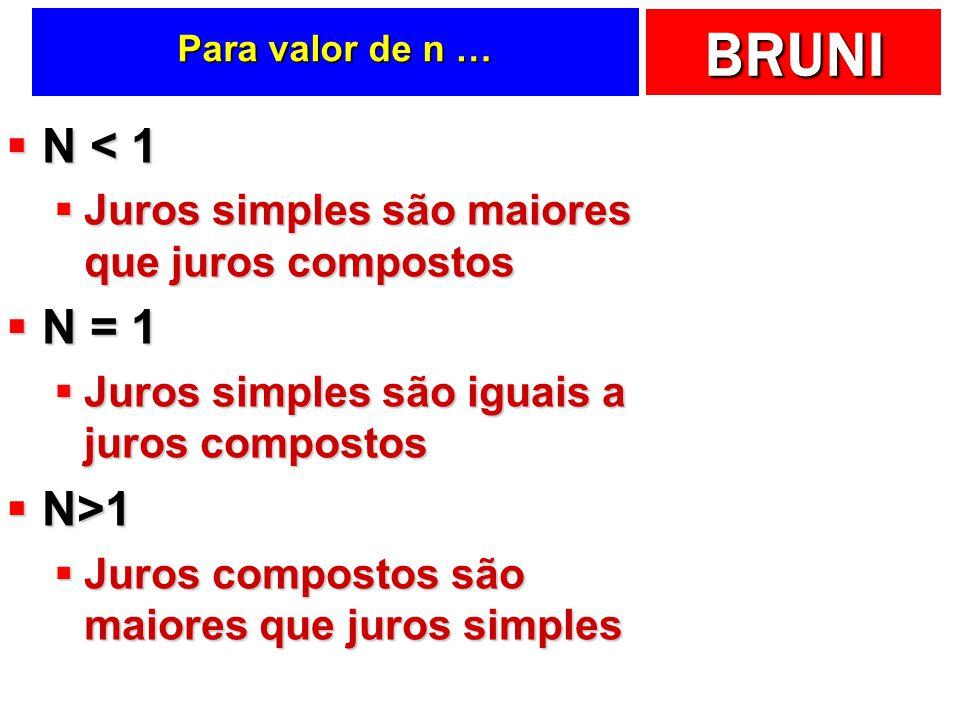 BRUNI Para valor de n … N < 1 N < 1 Juros simples são maiores que juros compostos Juros simples são maiores que juros compostos N = 1 N = 1 Juros simples são iguais a juros compostos Juros simples são iguais a juros compostos N>1 N>1 Juros compostos são maiores que juros simples Juros compostos são maiores que juros simples