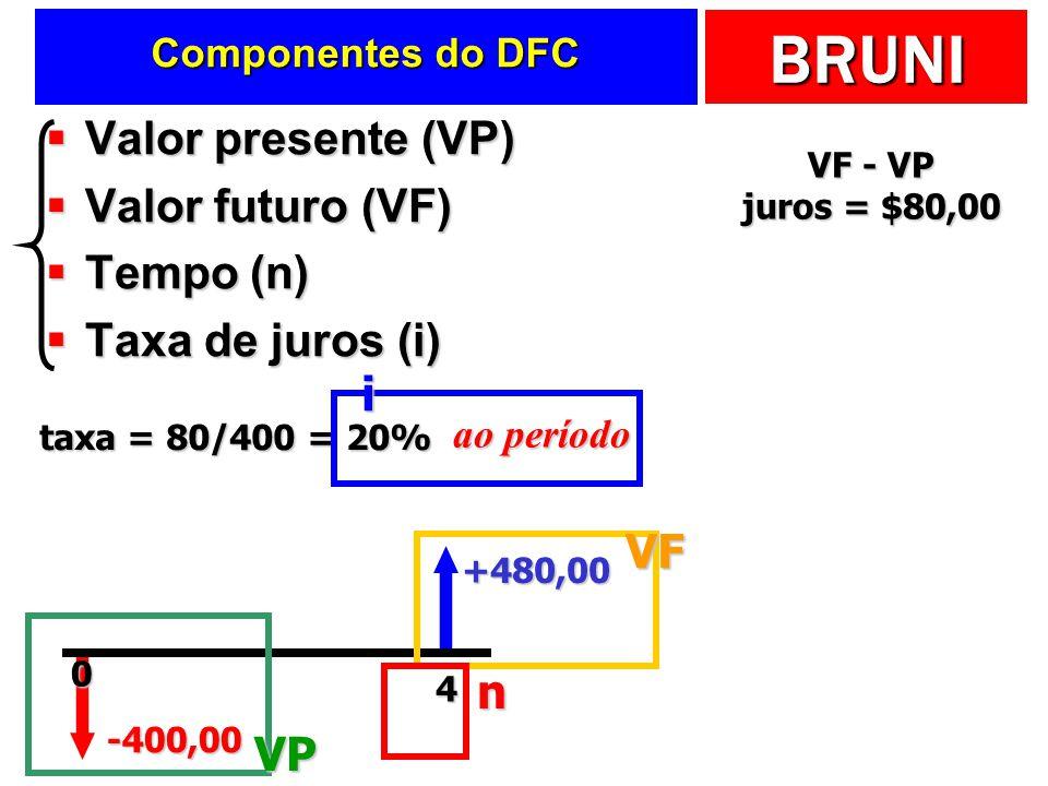 BRUNI Valor presente (VP) Valor presente (VP) Valor futuro (VF) Valor futuro (VF) Tempo (n) Tempo (n) Taxa de juros (i) Taxa de juros (i) -400,00 +480