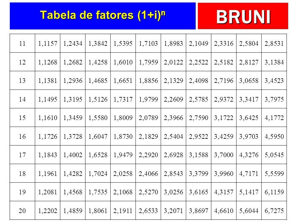 BRUNI Tabela de fatores (1+i) n 111,11571,24341,38421,53951,71031,89832,10492,33162,58042,8531 121,12681,26821,42581,60101,79592,01222,25222,51822,812