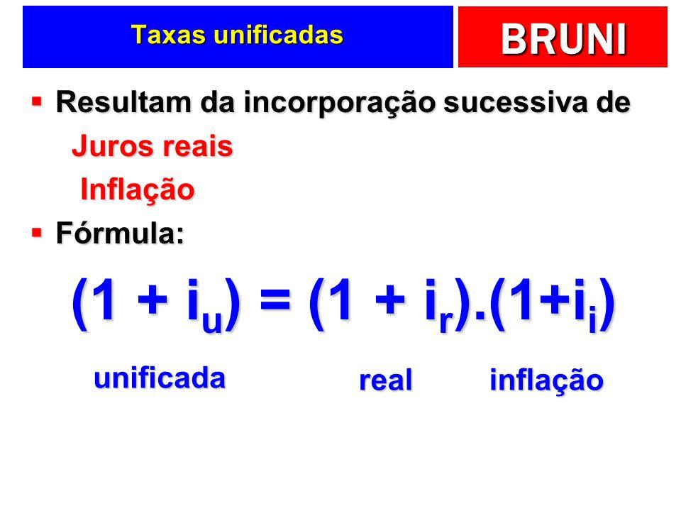 BRUNI Resultam da incorporação sucessiva de Resultam da incorporação sucessiva de Juros reais Juros reais Inflação Inflação Fórmula: Fórmula: (1 + i u ) = (1 + i r ).(1+i i ) unificada realinflação