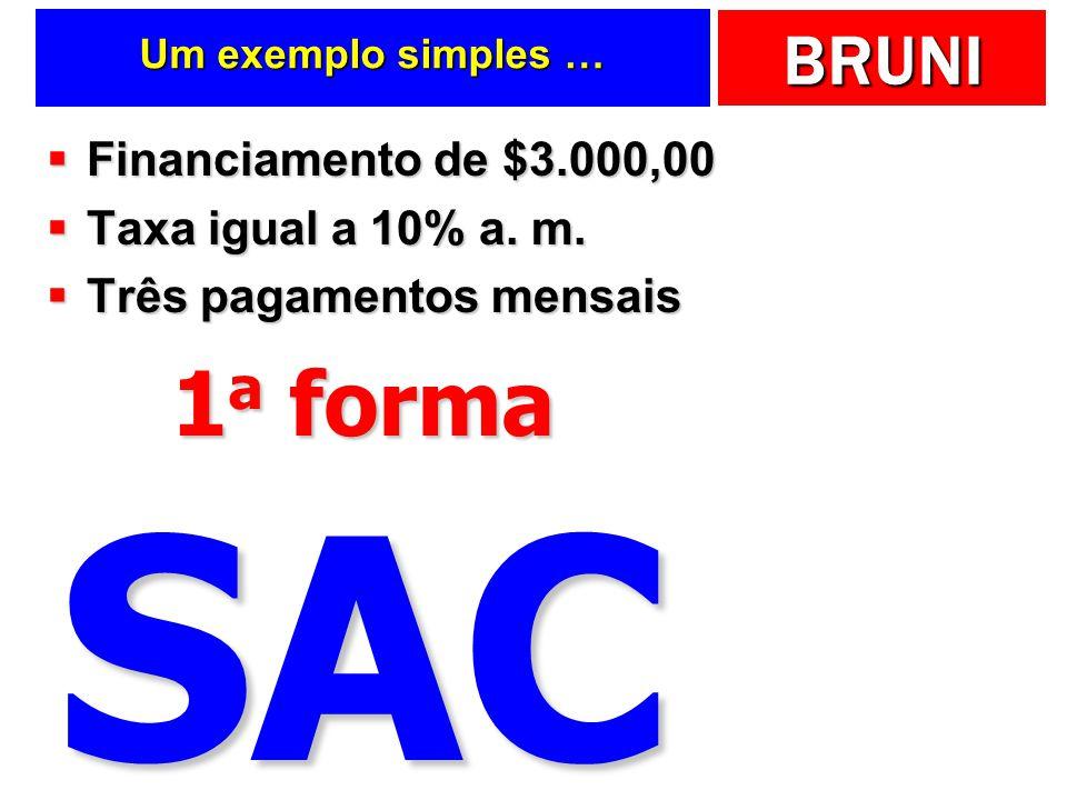 BRUNI Um exemplo simples … Financiamento de $3.000,00 Financiamento de $3.000,00 Taxa igual a 10% a. m. Taxa igual a 10% a. m. Três pagamentos mensais