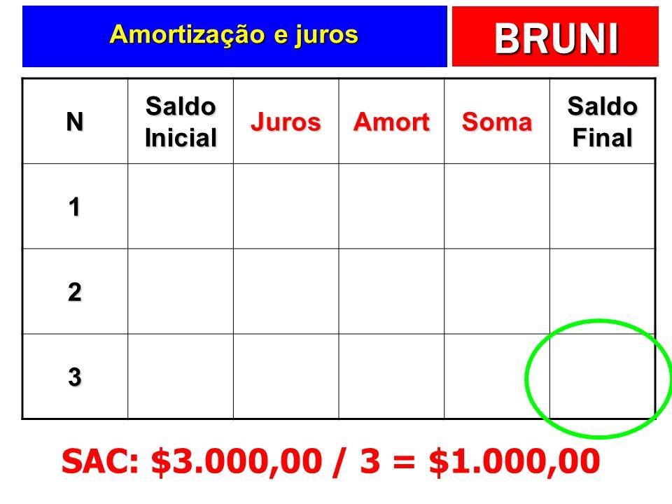 BRUNI Amortização e juros N Saldo Inicial JurosAmortSoma Saldo Final 13000 -10% de 3000 -300-1000-13002000 22000 -10% de 2000 -200-1000-12001000 31000 -10% de 1000 -100-1000-1100zero SAC: $3.000,00 / 3 = $1.000,00