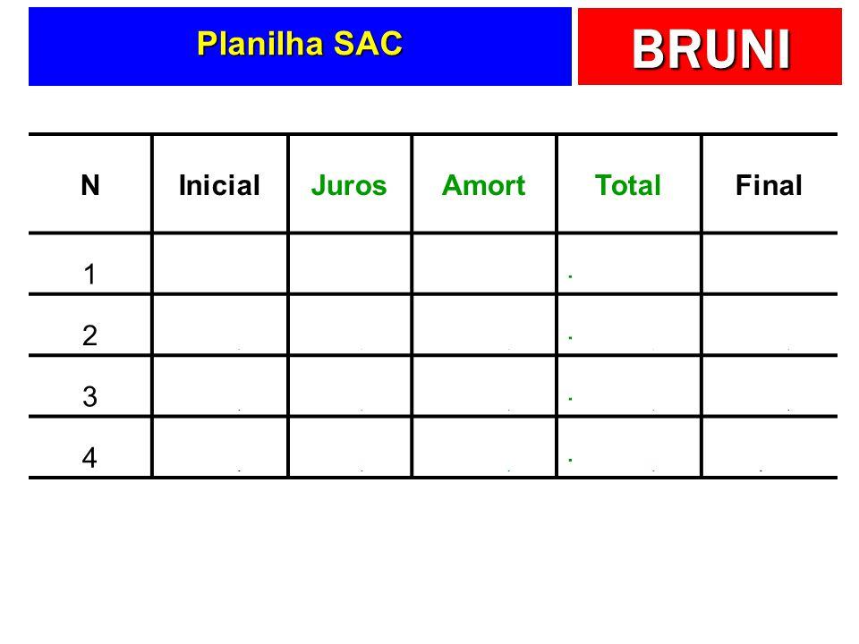 BRUNI Planilha SAC NInicialJurosAmortTotalFinal 18.000,00-400,00-2.000,00-2.400,006.000,00 2 -300,00-2.000,00-2.300,004.000,00 3 -200,00-2.000,00-2.20