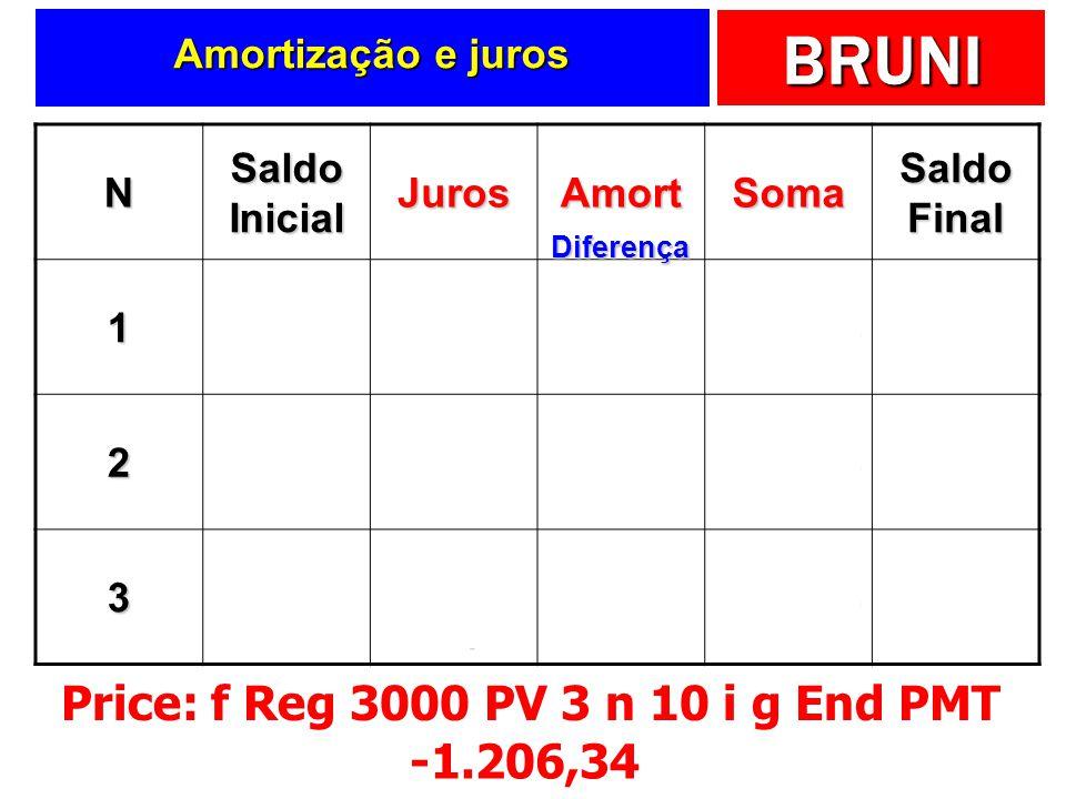 BRUNI N Saldo Inicial JurosAmortSoma Saldo Final 13000 -10% de 3000 -300-906,34-1206,342093,66 22093,66 -10% de 2093,66 -209,37-996,98-1206,341096,68