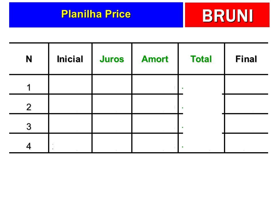 BRUNI Planilha Price NInicialJurosAmortTotalFinal 18.000,00-400,00-1.856,09-2.256,096.143,91 26.143,91-307,20-1.948,90-2.256,094.195,01 34.195,01-209,
