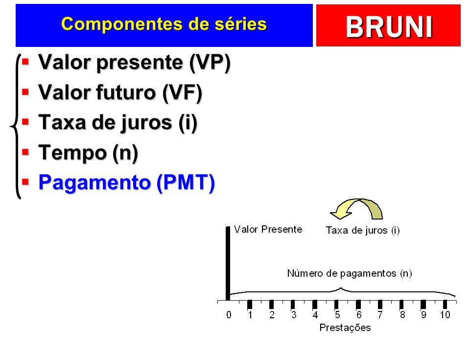 BRUNI Componentes de séries Valor presente (VP) Valor presente (VP) Valor futuro (VF) Valor futuro (VF) Taxa de juros (i) Taxa de juros (i) Tempo (n)