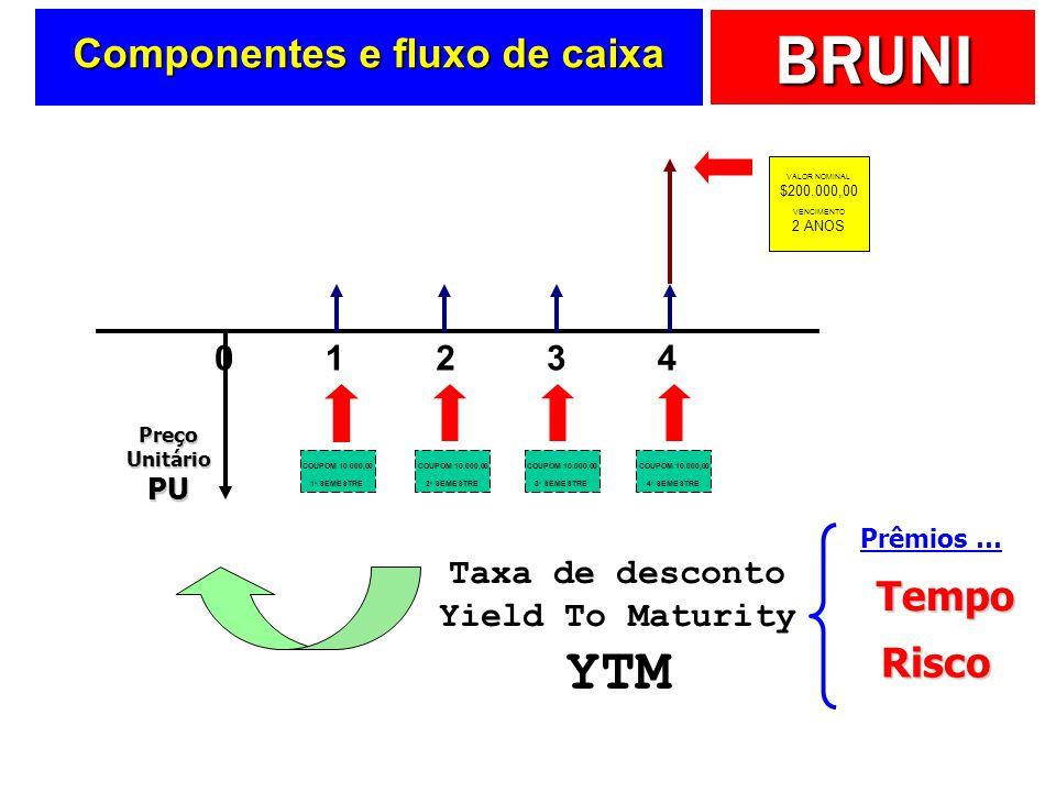 BRUNI 01234 VALOR NOMINAL $200.000,00 VENCIMENTO 2 ANOS COUPOM 10.000,00 1 o SEMESTRE COUPOM 10.000,00 2 o SEMESTRE COUPOM 10.000,00 3 o SEMESTRE COUPOM 10.000,00 4 o SEMESTRE Taxa de desconto Yield To Maturity YTM Prêmios …Tempo Risco Preço Unitário PU Componentes e fluxo de caixa