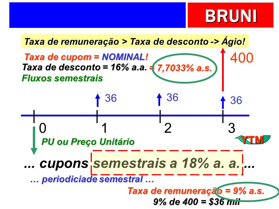 BRUNI 0123 400... cupons semestrais a 18% a. a.... … periodiciade semestral … Taxa de remuneração = 9% a.s. Taxa de cupom = NOMINAL! 9% de 400 = $36 m