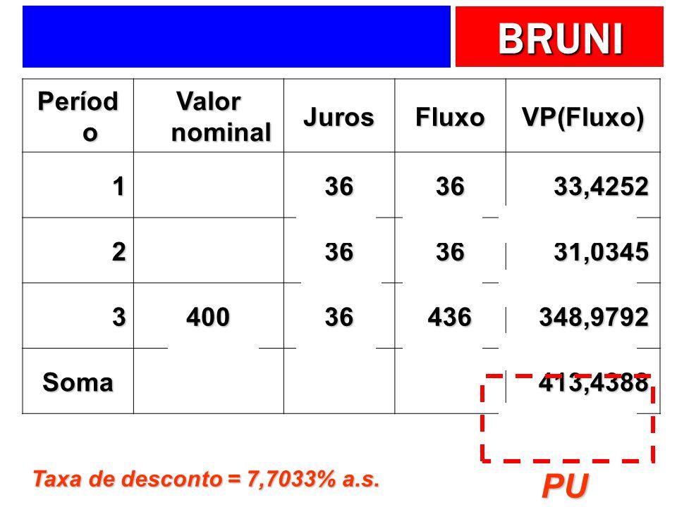 BRUNI Períod o Valor nominal JurosFluxoVP(Fluxo) 1 3636 33,4252 33,4252 2 3636 31,0345 31,0345 340036436 348,9792 348,9792 Soma 413,4388 413,4388 Taxa de desconto = 7,7033% a.s.