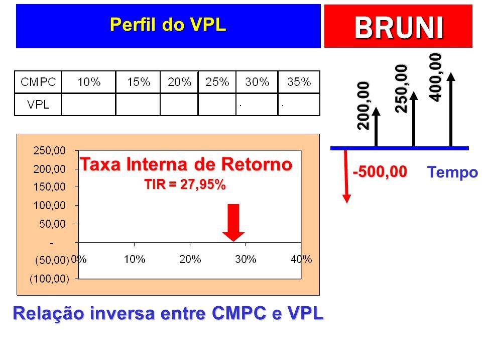 BRUNI Perfil do VPL Relação inversa entre CMPC e VPL Taxa Interna de Retorno TIR = 27,95% Tempo -500,00 200,00 250,00 400,00
