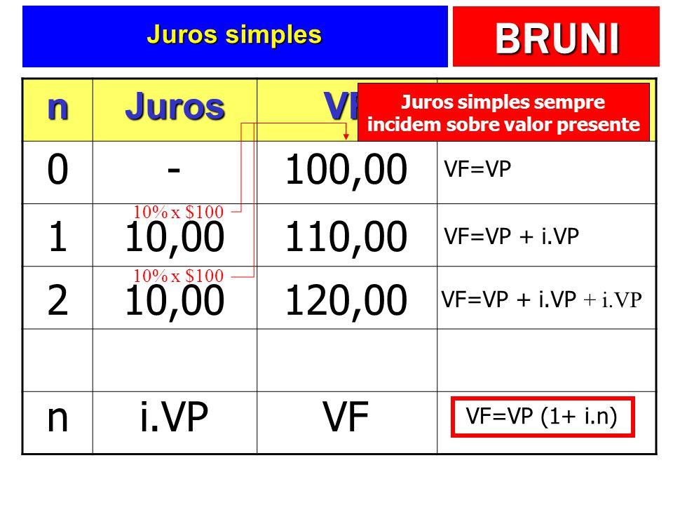 BRUNI Juros simples nJurosVFFórmula 0-100,00 VF=VP 110,00110,00 VF=VP + i.VP 10% x $100 210,00120,00 VF=VP + i.VP + i.VP 10% x $100 ni.VPVF VF=VP (1+ i.n) Juros simples sempre incidem sobre valor presente