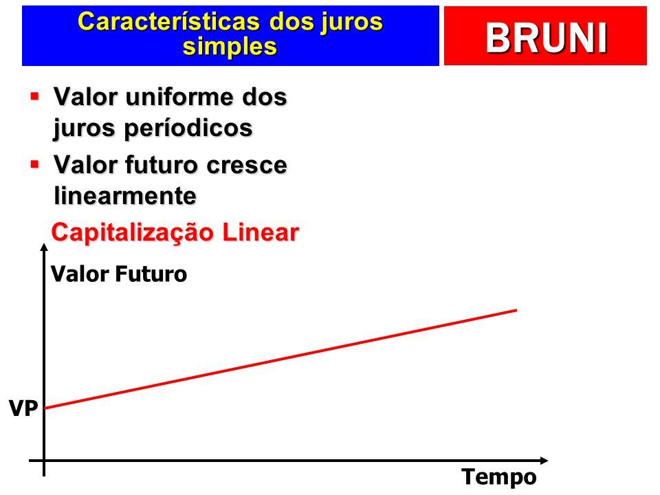 BRUNI Características dos juros simples Valor uniforme dos juros períodicos Valor uniforme dos juros períodicos Valor futuro cresce linearmente Valor futuro cresce linearmente Capitalização Linear Valor Futuro Tempo VP
