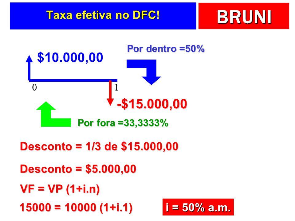 BRUNI Taxa efetiva no DFC! $10.000,00 01 -$15.000,00 Desconto = 1/3 de $15.000,00 Desconto = $5.000,00 Por fora =33,3333% Por dentro =50% VF = VP (1+i
